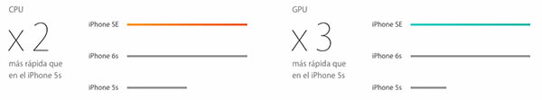 Nuevo iPhone quais SE filho las principales diferencias con respecto al iPhone 5s? - Imagem 2 - Professor-falken.com