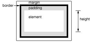 JQuery में एक तत्व की ऊंचाई या कुल चौड़ाई प्राप्त करने के लिए कैसे - छवि 1 - प्रोफेसर-falken.com