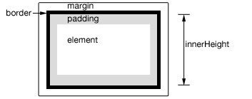 JQuery में एक तत्व की ऊंचाई या कुल चौड़ाई प्राप्त करने के लिए कैसे - छवि 2 - प्रोफेसर-falken.com