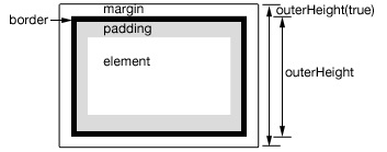 JQuery में एक तत्व की ऊंचाई या कुल चौड़ाई प्राप्त करने के लिए कैसे - छवि 3 - प्रोफेसर-falken.com