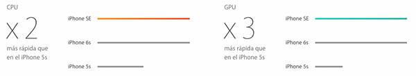 新的 iPhone 是 5s 的主要区别是什么 iPhone? - 图像 2 - 教授-falken.com